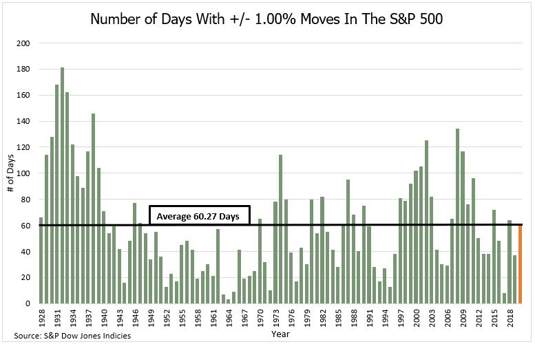 Number of Days With +/- 1.00% Moves In The S&P 500