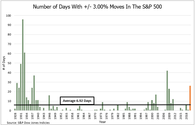 Number of Days With +/- 3.00% Moves In The S&P 500