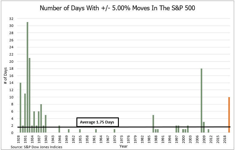 Number of Days With +/- 5.00% Moves In The S&P 500
