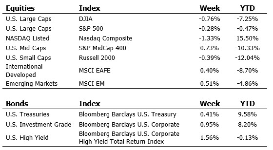 Index Performance Ending July 24th, 2020