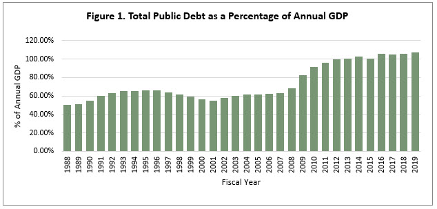 Total Public Debt as a Percentage of Annual GDP