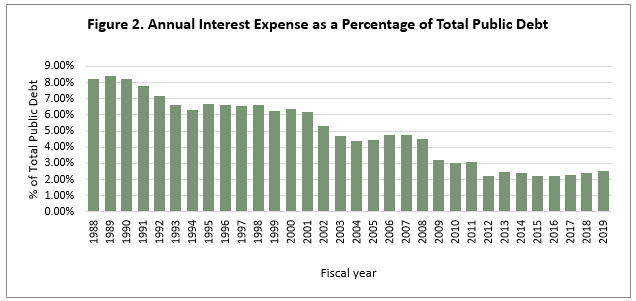 Annual Interest Expense as a Percentage of Total Public Debt
