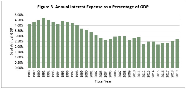Annual Interest Expense as a Percentage of GDP