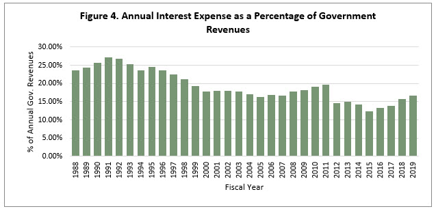 Annual Interest Expense as a Percentage of Government Revenues