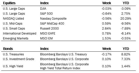 index-performance-9-18-2020