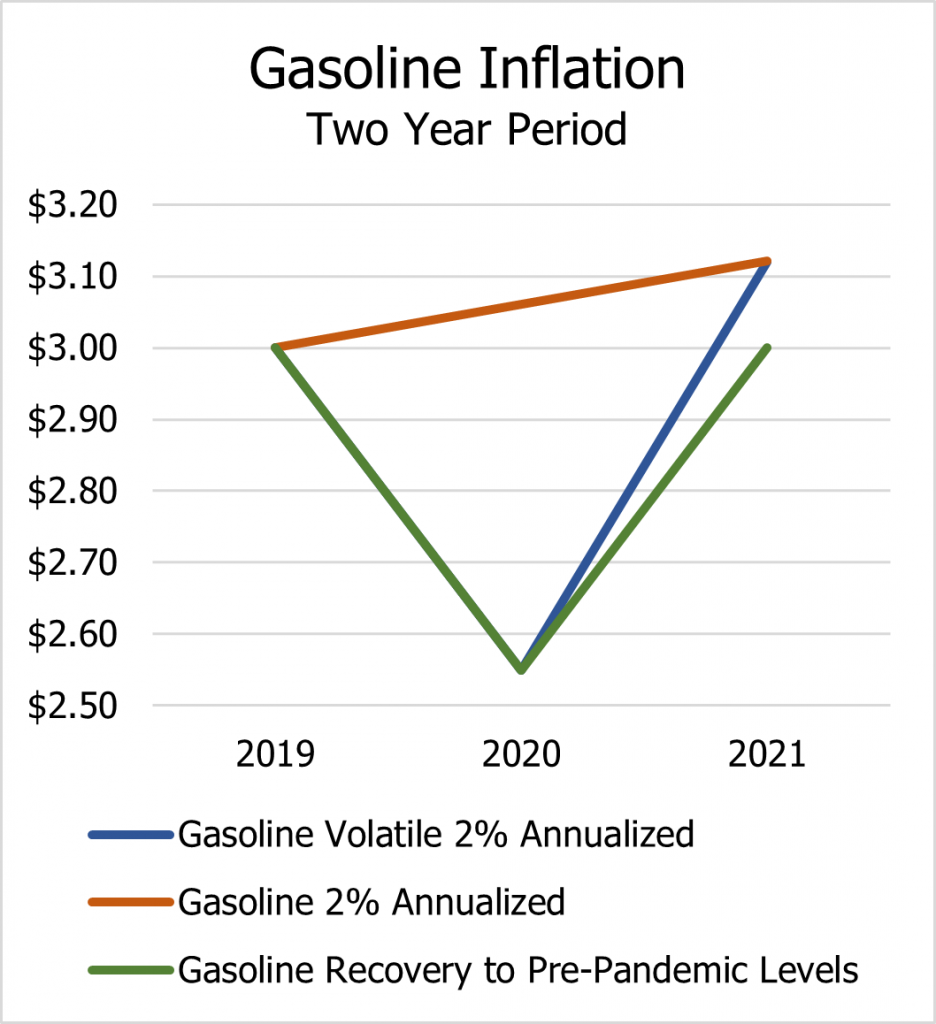 Gasoline Inflation - Two year period