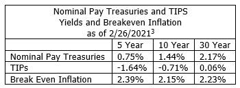 Nominal pay treasuries and TIPS