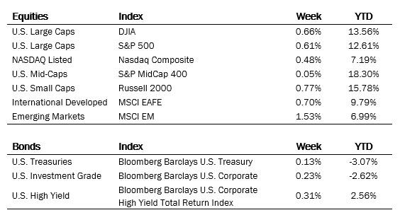 Index Performance Ending June 04, 2021
