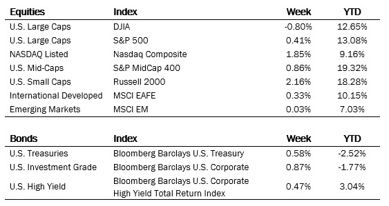 Index Performance Ending June 11, 2021